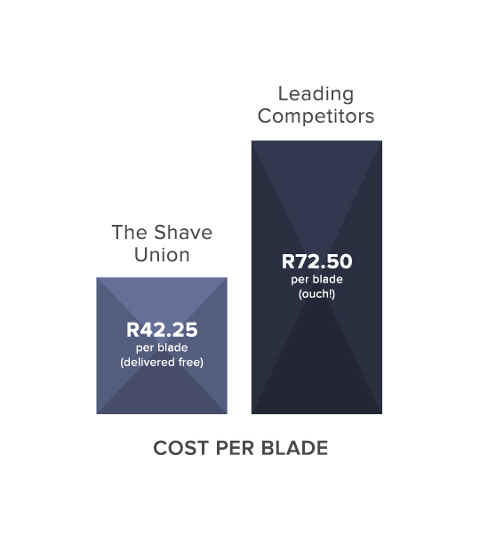 The savings when using The Shave Union