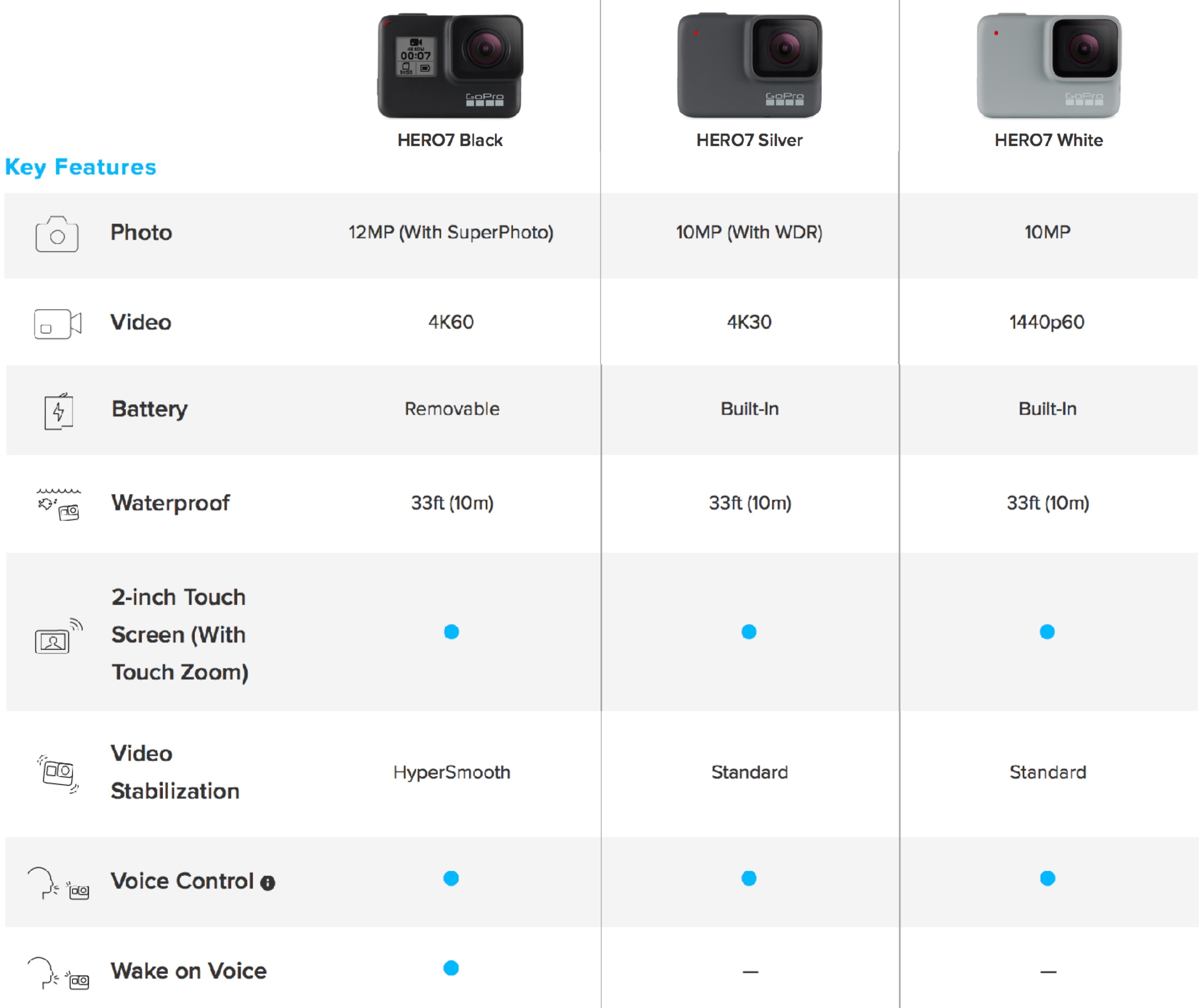 Comparisons between the three GoPro HERO7 cameras