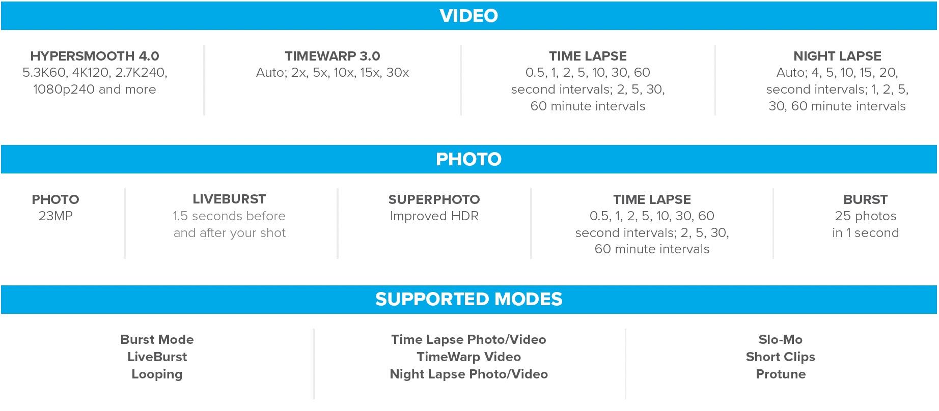 Video and Photo capabilities of the GoPro HERO10 Black